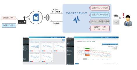 センサーデータの監視・通知、デバイスの死活監視