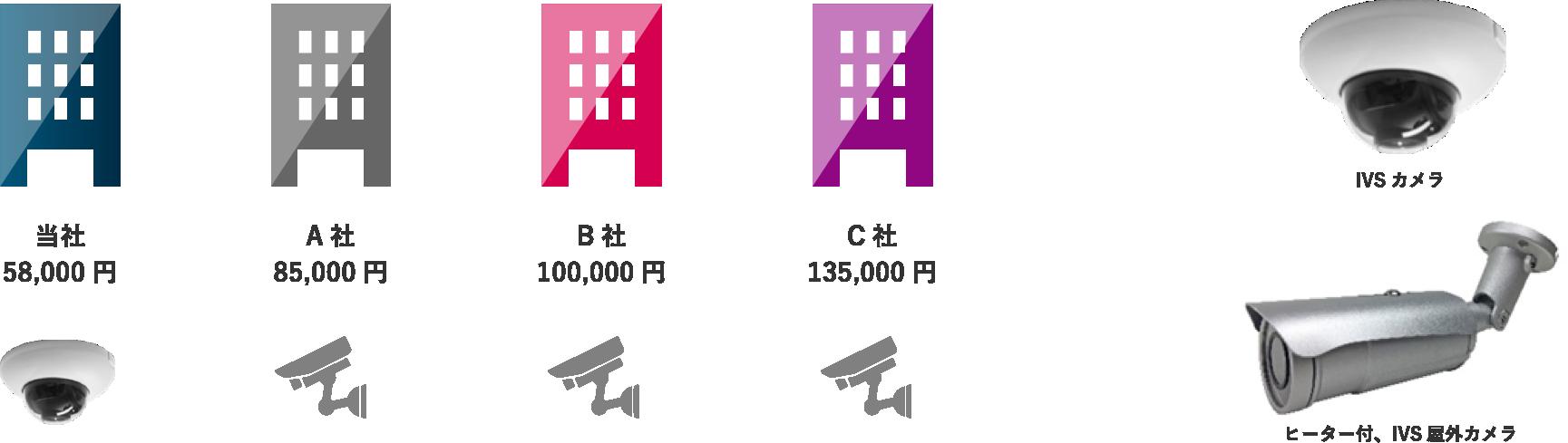 当社IVSカメラと他社IVSカメラとの価格比較