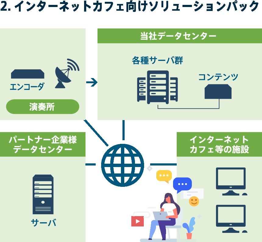2.インターネットカフェ向けソリューションパック